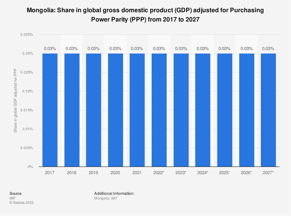 Statistic: Mongolia: Share in global gross domestic product (GDP) adjusted for Purchasing Power Parity (PPP) from 2014 to 2024 | Statista