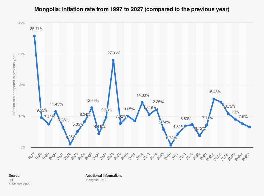 Statistic: Mongolia: Inflation rate from 1994 to 2024 (compared to the previous year) | Statista