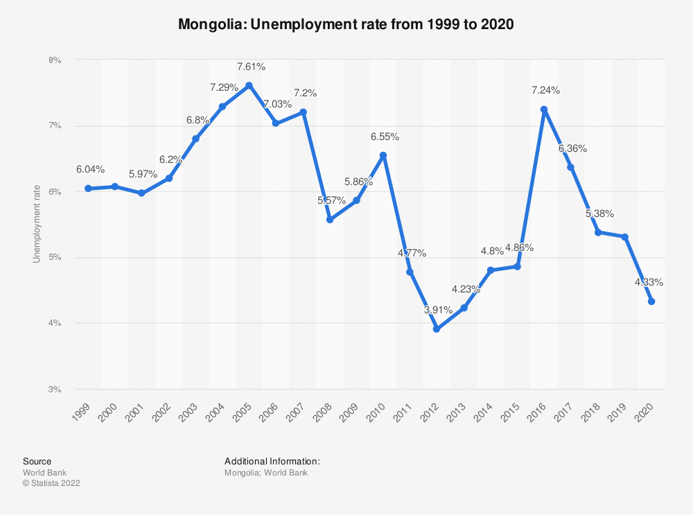 Statistic: Mongolia: Unemployment rate from 1999 to 2019 | Statista