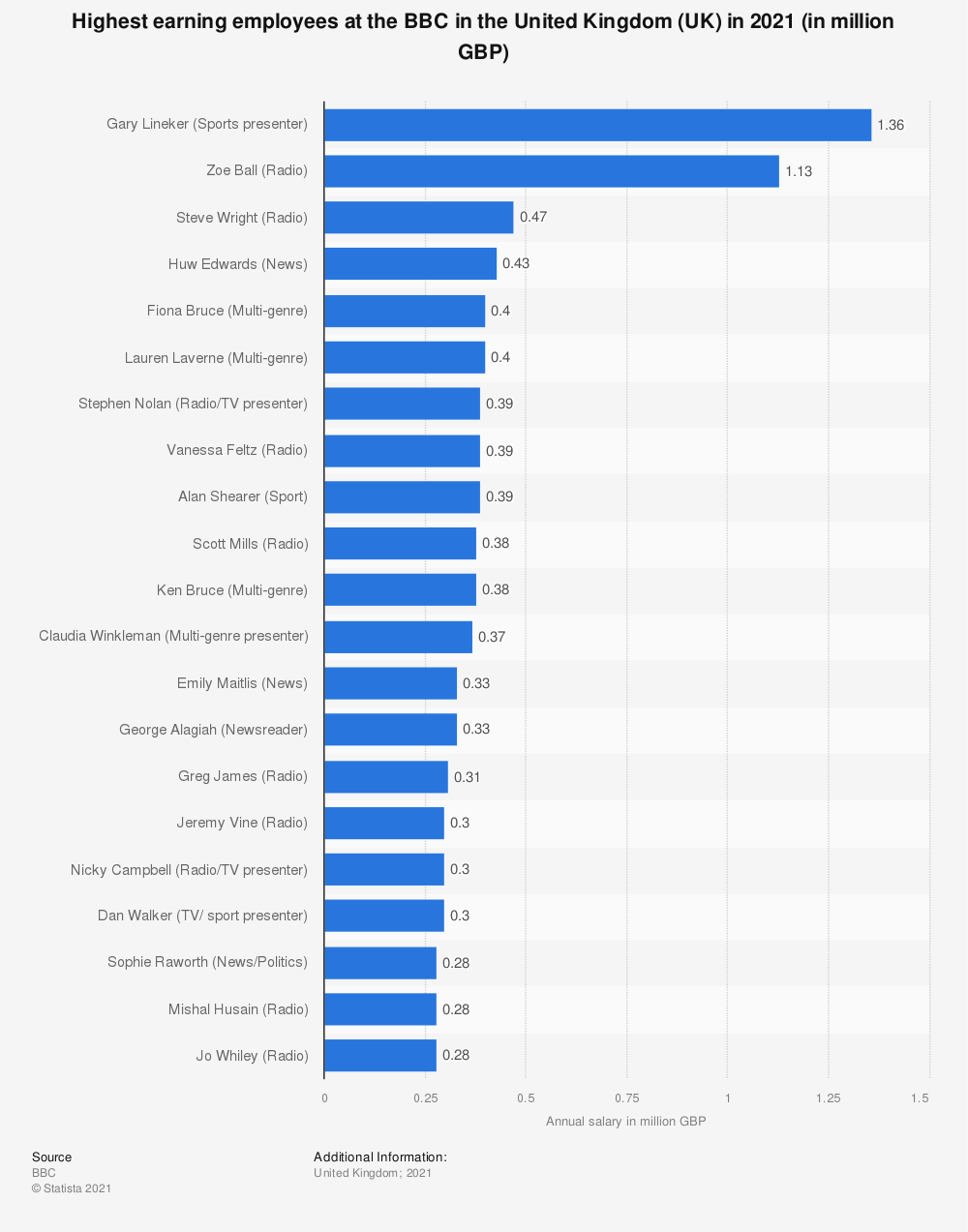 Statistic: Highest earning employees at the BBC in the United Kingdom (UK) in 2017 (in million GBP) | Statista