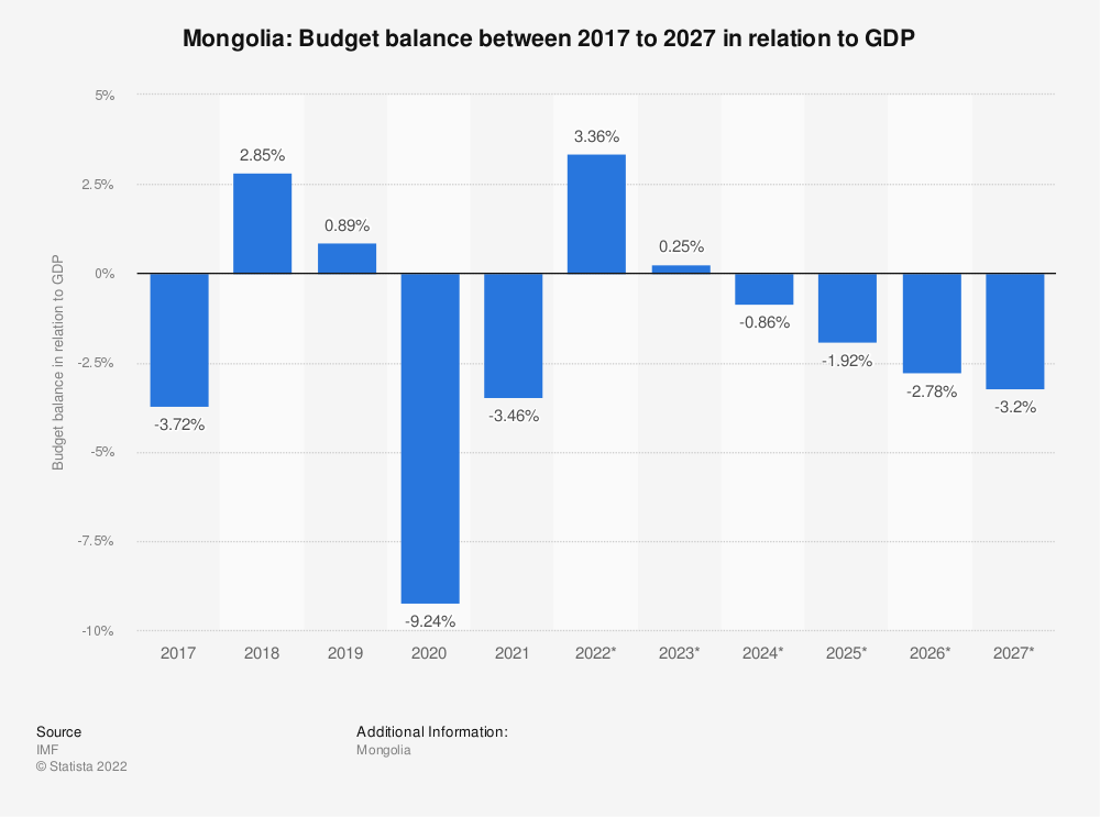 Statistic: Mongolia: Budget balance between 2014 to 2024 in relation to GDP | Statista