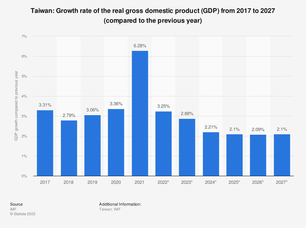 Statistic: Taiwan: Growth rate of the real gross domestic product (GDP) from 2014 to 2024 (compared to the previous year) | Statista