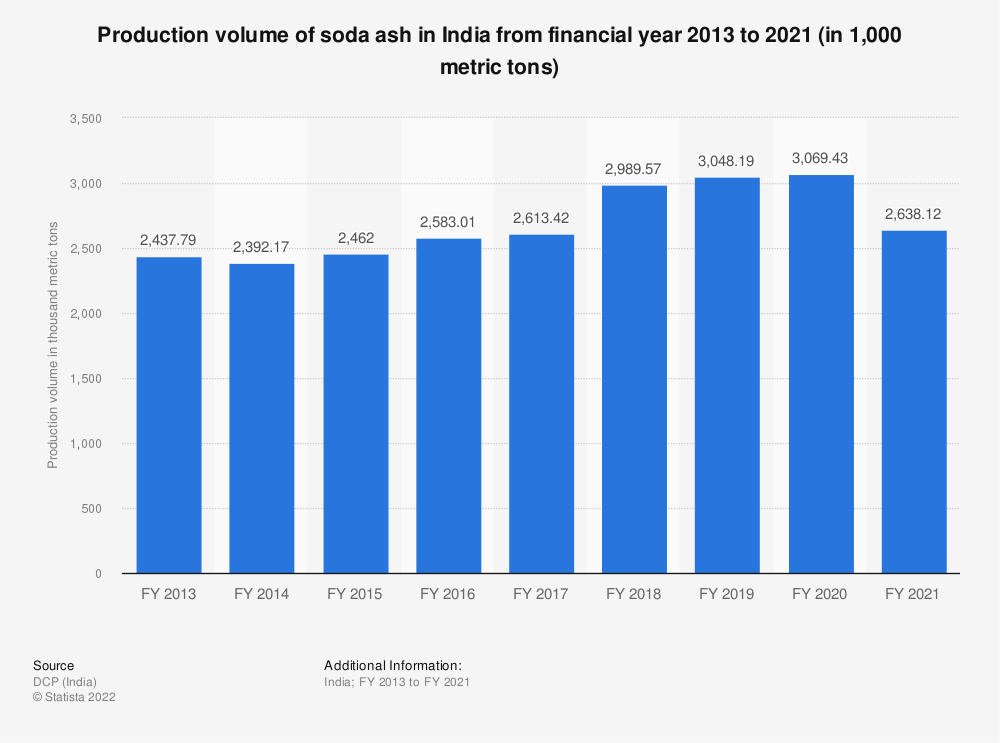 Statistic: Production volume of soda ash in India from financial year 2013 to 2019 (in 1,000 metric tons) | Statista