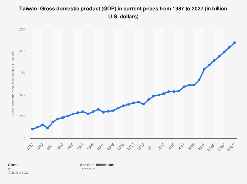 Statistic: Taiwan: Gross domestic product (GDP) in current prices from 1984 to 2024 (in billion U.S. dollars) | Statista