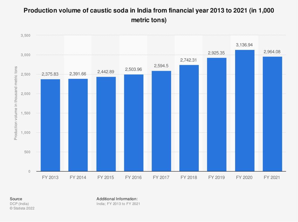 Statistic: Production volume of caustic soda in India from financial year 2013 to 2019 (in 1,000 metric tons) | Statista