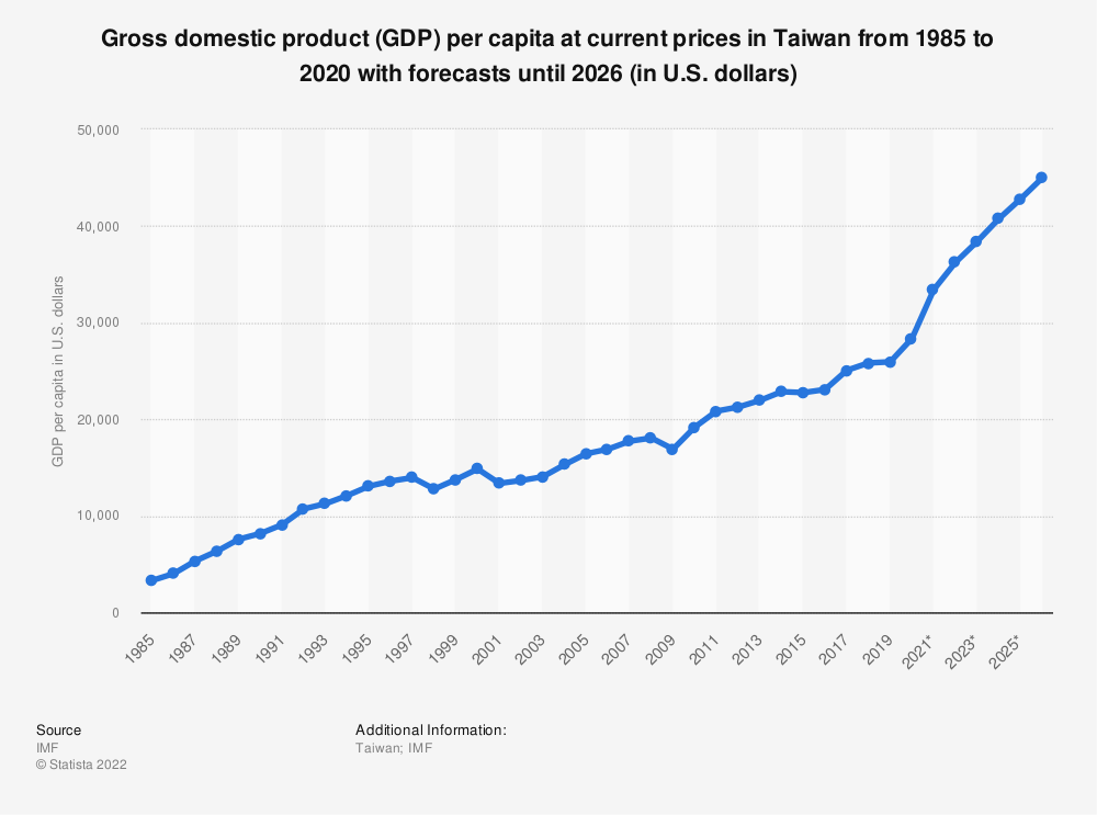 Statistic: Gross domestic product (GDP) per capita at current prices in Taiwan from 1985 to 2019 with forecasts until 2025 (in U.S. dollars) | Statista