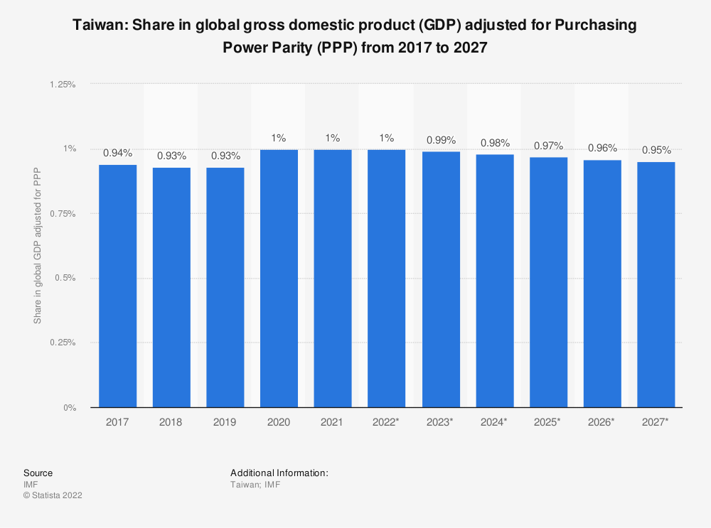 Statistic: Taiwan: Share in global gross domestic product (GDP) adjusted for Purchasing Power Parity (PPP) from 2014 to 2024 | Statista