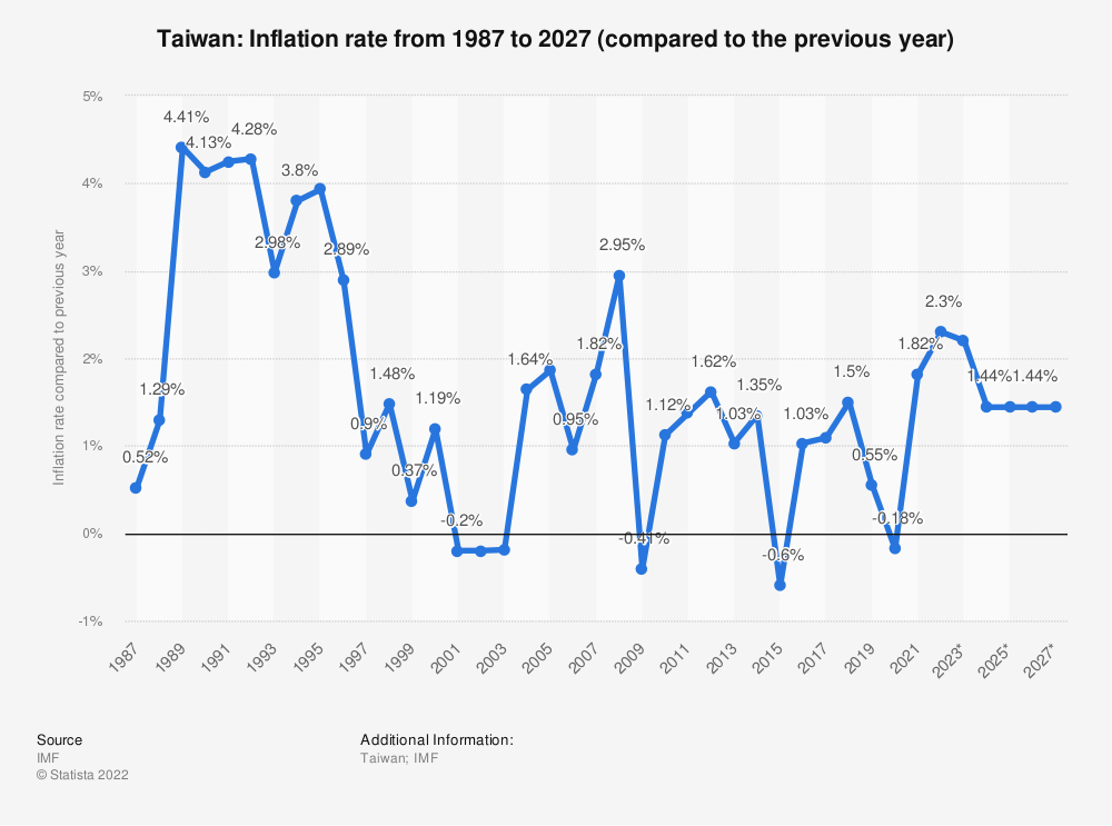 Statistic: Taiwan: Inflation rate from 2012 to 2022 (compared to the previous year) | Statista