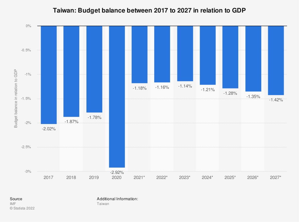 Statistic: Taiwan: Budget balance between 2015 to 2025 in relation to GDP | Statista