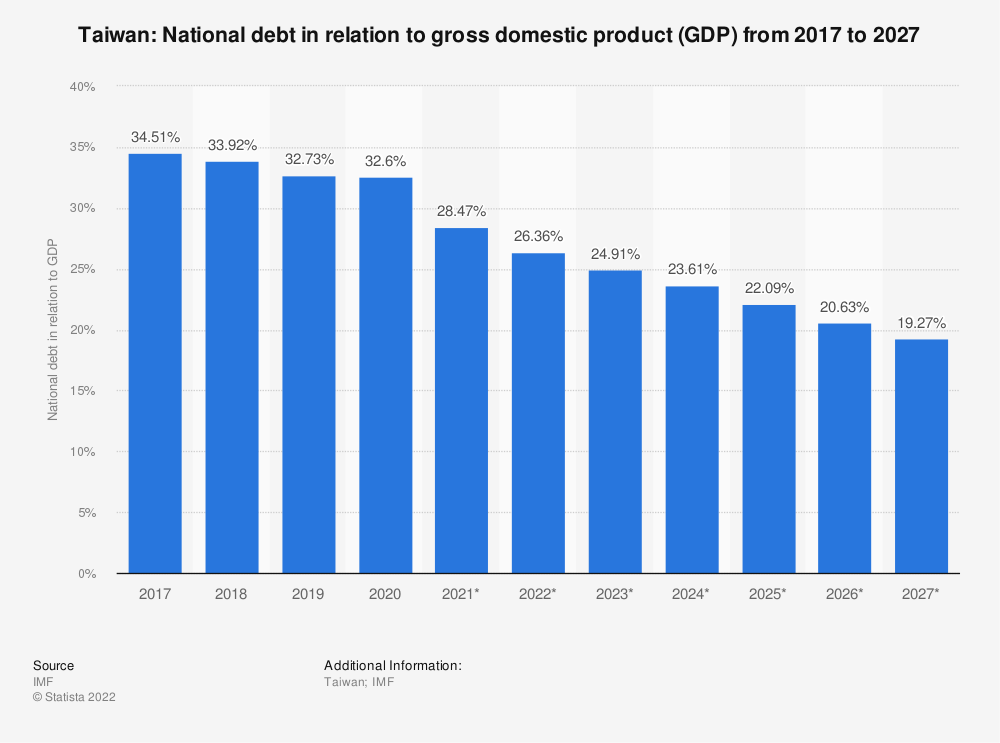Statistic: Taiwan: National debt in relation to gross domestic product (GDP) from 2014 to 2024 | Statista