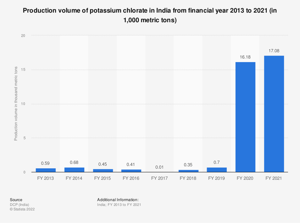 Statistic: Production volume of potassium chlorate in India from FY 2013 to FY 2019 (in 1,000 metric tons) | Statista