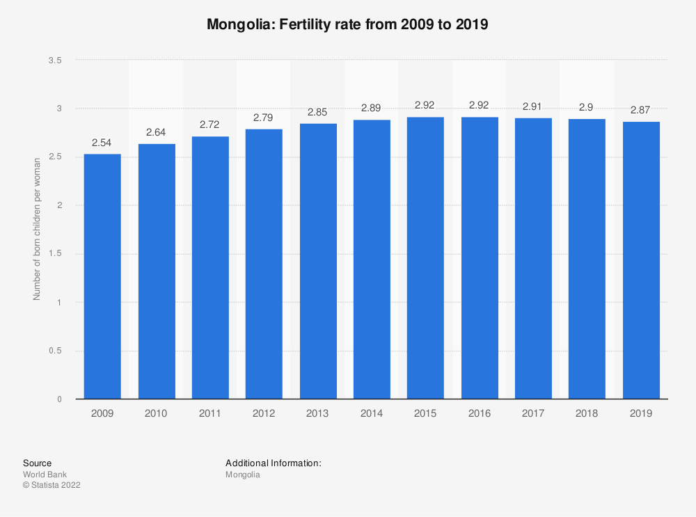 Statistic: Mongolia: Fertility rate from 2007 to 2017 | Statista