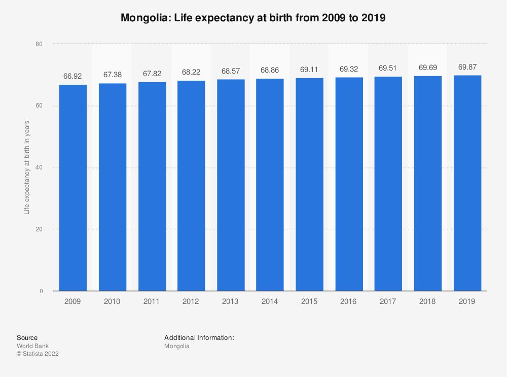 Statistic: Mongolia: Life expectancy at birth from 2007 to 2017 | Statista