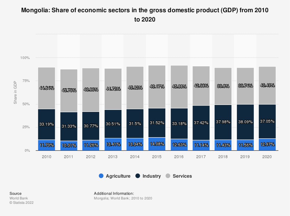 Statistic: Mongolia: Share of economic sectors in the gross domestic product (GDP) from 2007 to 2017 | Statista