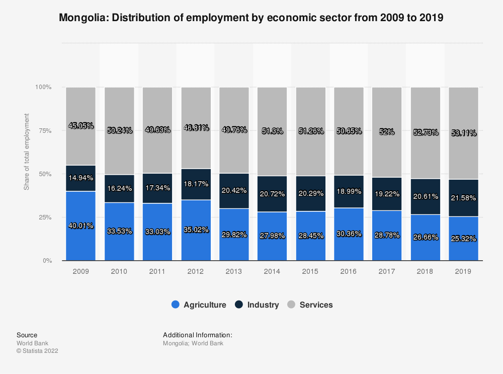 Statistic: Mongolia: Distribution of employment by economic sector from 2010 to 2020 | Statista