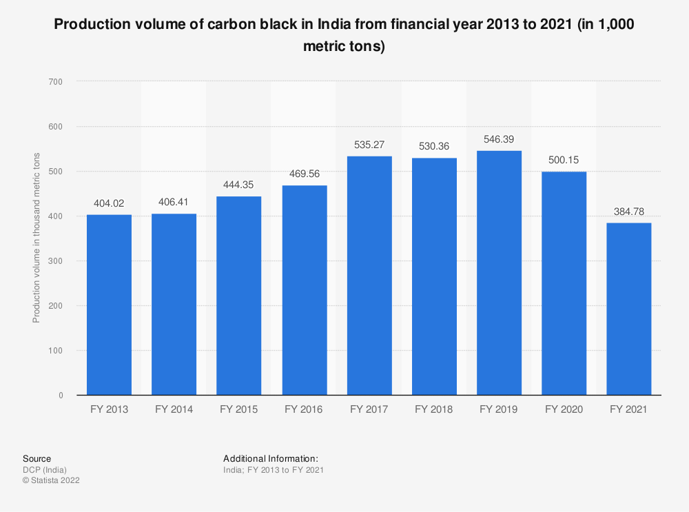 Statistic: Production volume of carbon black in India from FY 2013 to FY 2019 (in 1,000 metric tons) | Statista