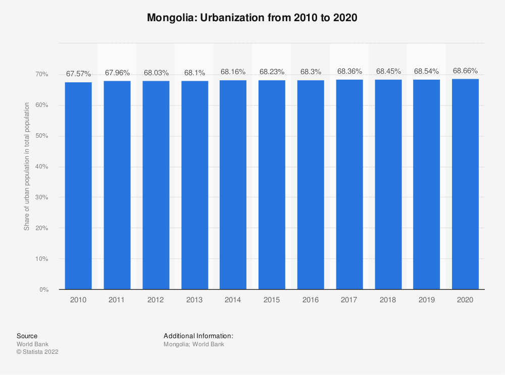 Statistic: Mongolia: Urbanization from 2007 to 2017 | Statista