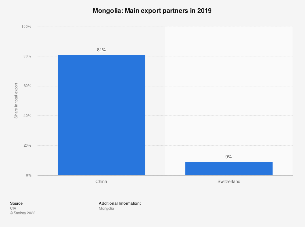 Statistic: Mongolia: Main export partners in 2017 | Statista
