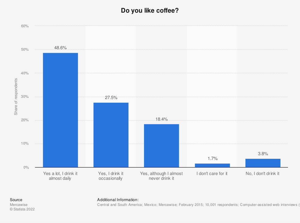 Statistic: Do you like coffee? | Statista