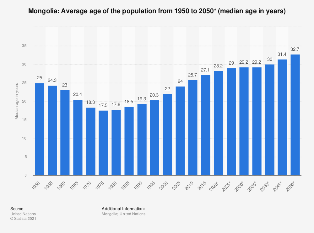 Statistic: Mongolia: Average age of the population from 1950 to 2050* (median age in years) | Statista