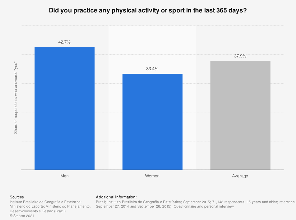 Statistic: Did you practice any physical activity or sport in the last 365 days?  | Statista