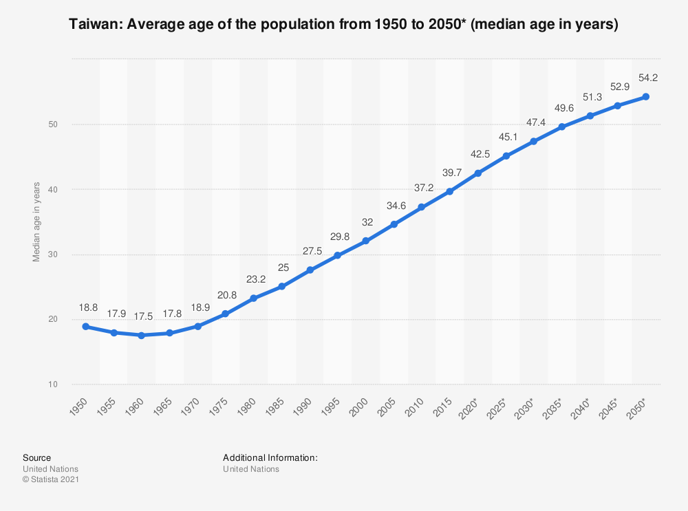 Statistic: Taiwan: Average age of the population from 1950 to 2050* (median age in years) | Statista