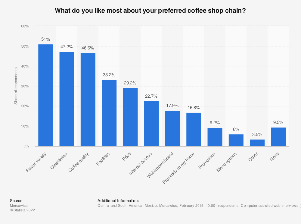 Statistic: What do you like most about your preferred coffee shop chain?   Statista