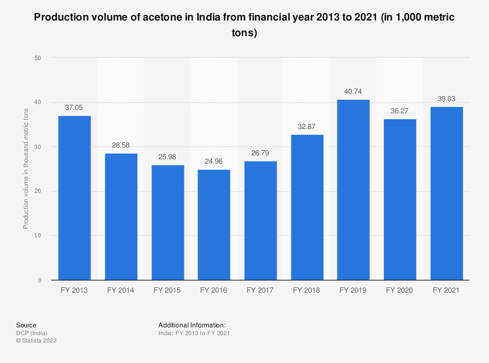 Statistic: Production volume of acetone in India from financial year 2013 to 2020 (in 1,000 metric tons) | Statista