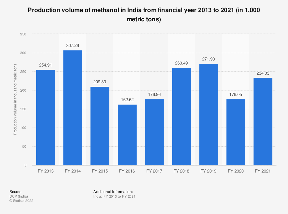 Statistic: Production volume of methanol in India from FY 2013 to FY 2019 (in 1,000 metric tons) | Statista