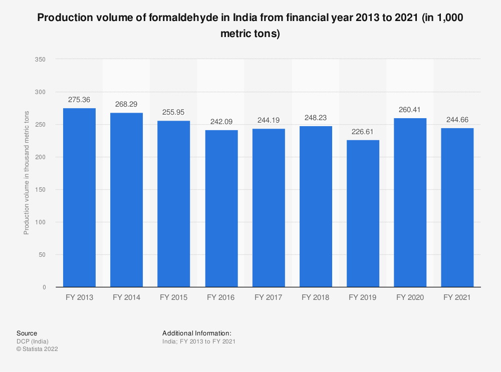 Statistic: Production volume of formaldehyde in India from FY 2013 to FY 2019 (in 1,000 metric tons) | Statista