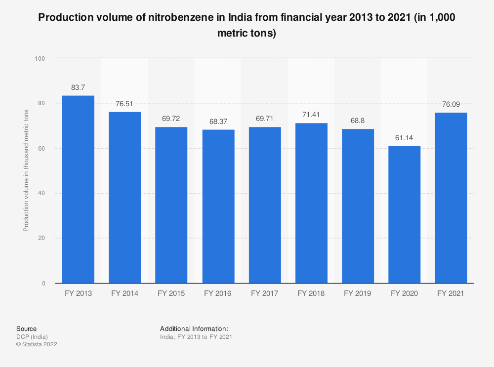 Statistic: Production volume of nitrobenzene in India from FY 2013 to FY 2019 (in 1,000 metric tons) | Statista
