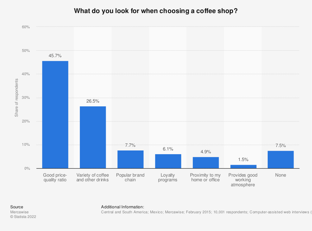 Statistic: What do you look for when choosing a coffee shop?   Statista