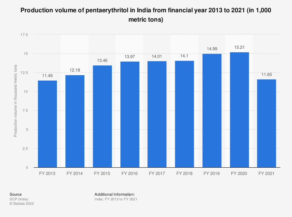 Statistic: Production volume of pentaerythritol in India from FY 2013 to FY 2019 (in 1,000 metric tons) | Statista