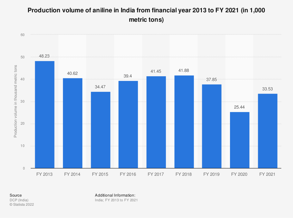 Statistic: Production volume of aniline in India from financial year 2013 to FY 2019 (in 1,000 metric tons) | Statista