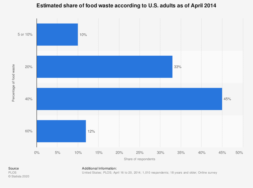 Statistic: Estimated share of food waste according to U.S. adults as of April 2014 | Statista
