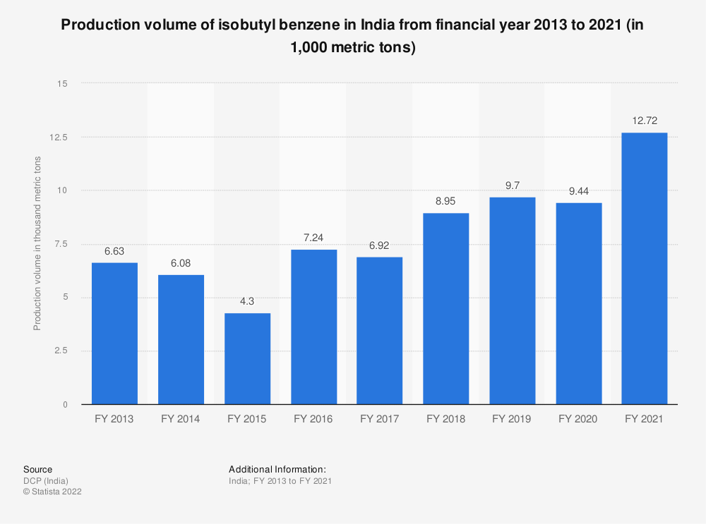 Statistic: Production volume of isobutyl benzene in India from FY 2013 to FY 2019 (in 1,000 metric tons)   Statista