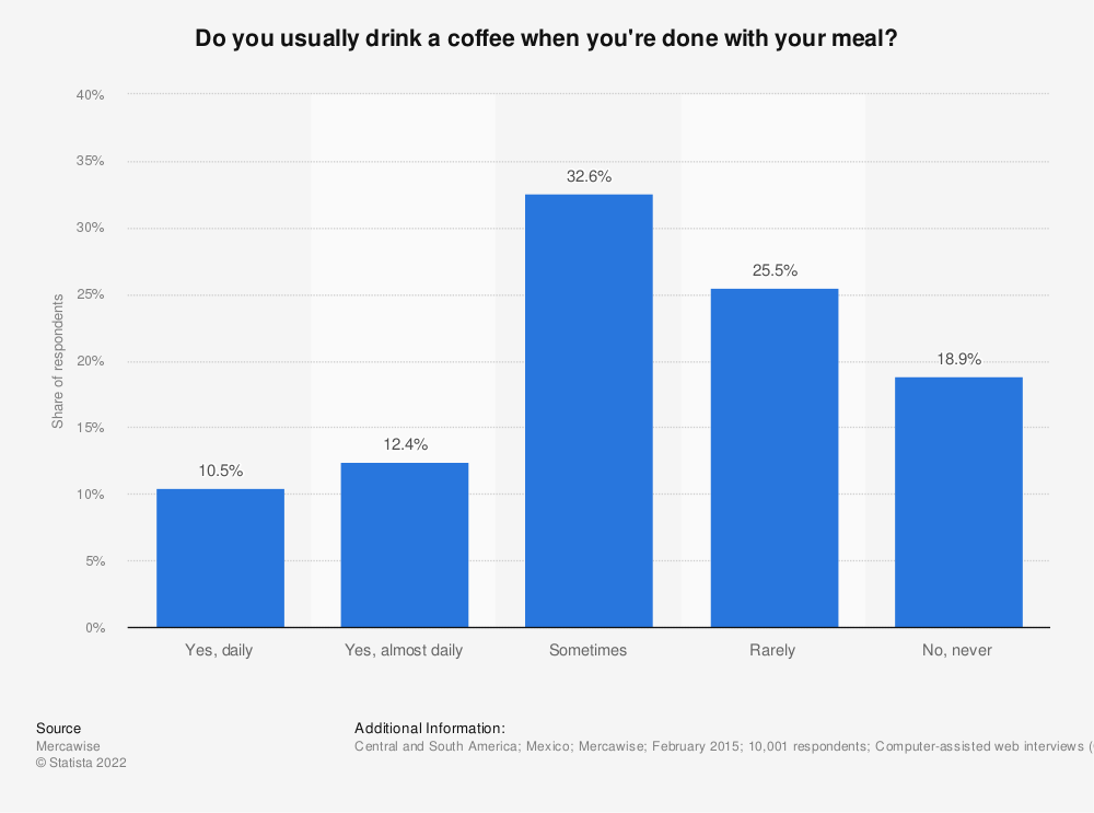 Statistic: Do you usually drink a coffee when you're done with your meal? | Statista