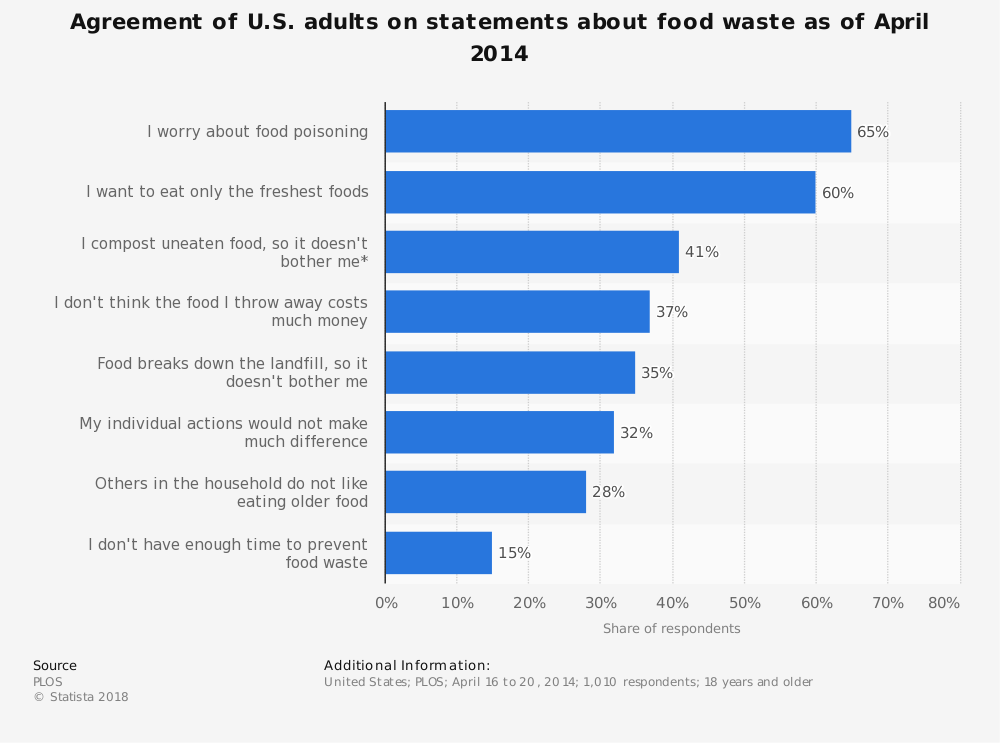 Statistic: Agreement of U.S. adults on statements about food waste as of April 2014 | Statista