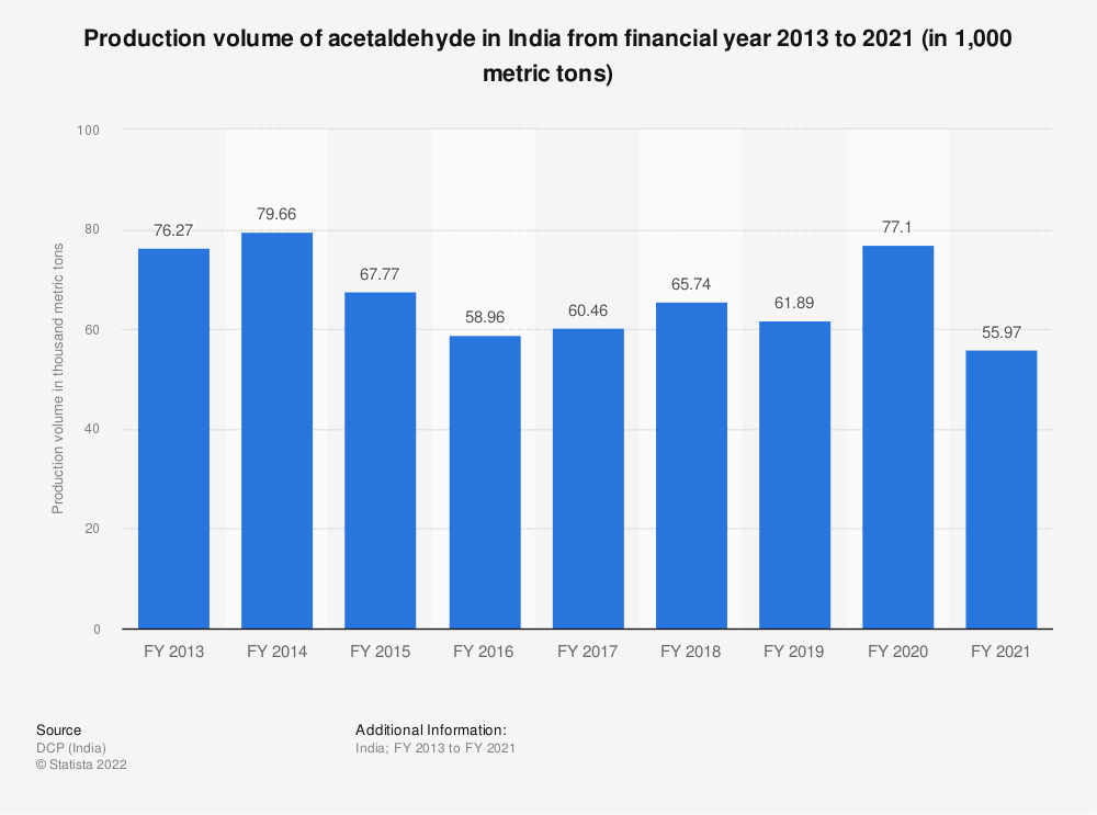 Statistic: Production volume of acetaldehyde in India from FY 2013 to FY 2019 (in 1,000 metric tons) | Statista