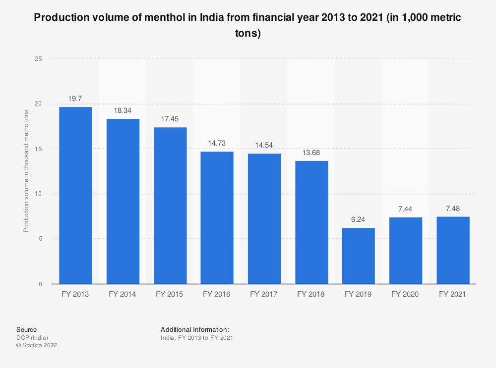 Statistic: Production volume of menthol in India from FY 2013 to FY 2019 (in 1,000 metric tons) | Statista