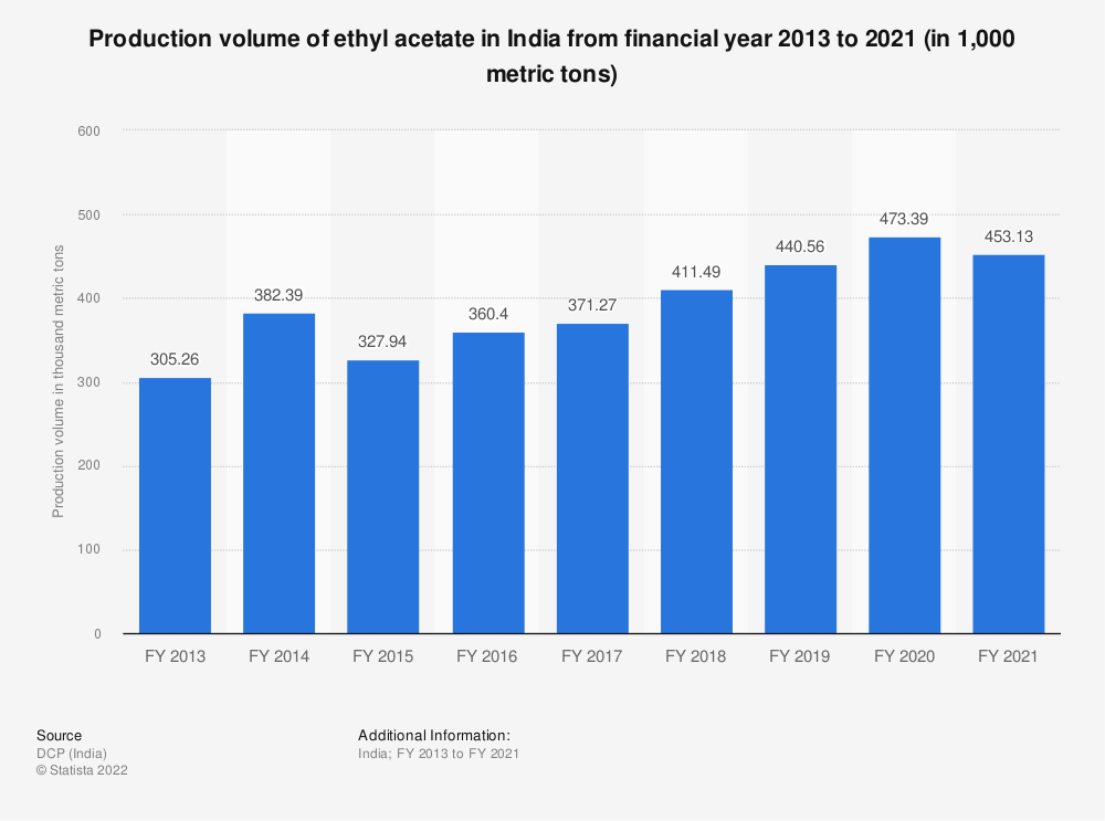 Statistic: Production volume of ethyl acetate in India from FY 2013 to FY 2019 (in 1,000 metric tons) | Statista