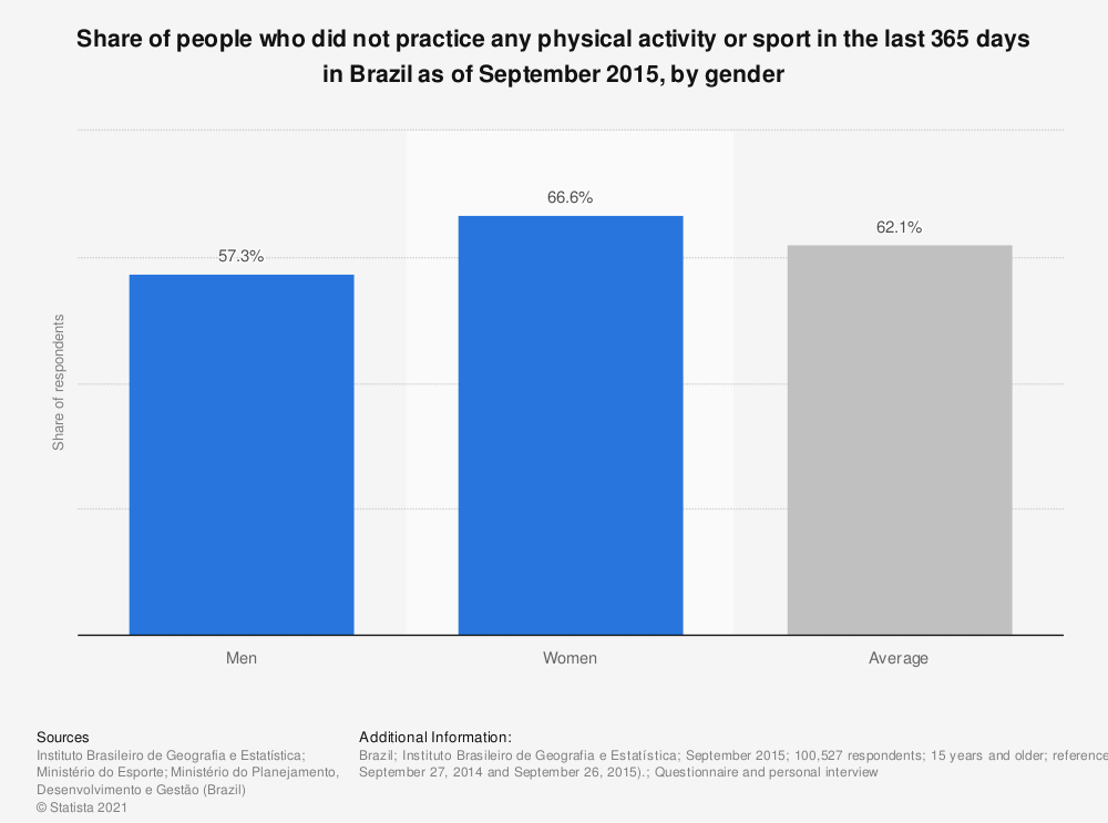 Statistic: Share of people who did not practice any physical activity or sport in the last 365 days in Brazil as of September 2015, by gender | Statista