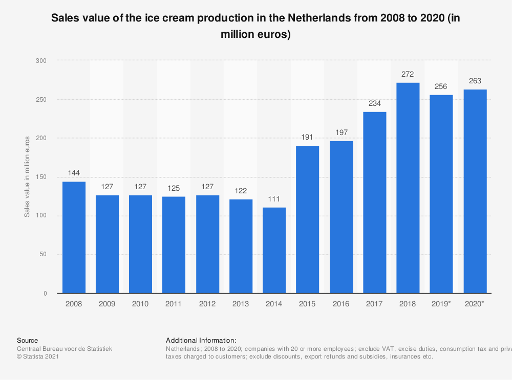 Statistic: Turnover value of the ice cream production in the Netherlands from 2008 to 2018 (in million euros) | Statista