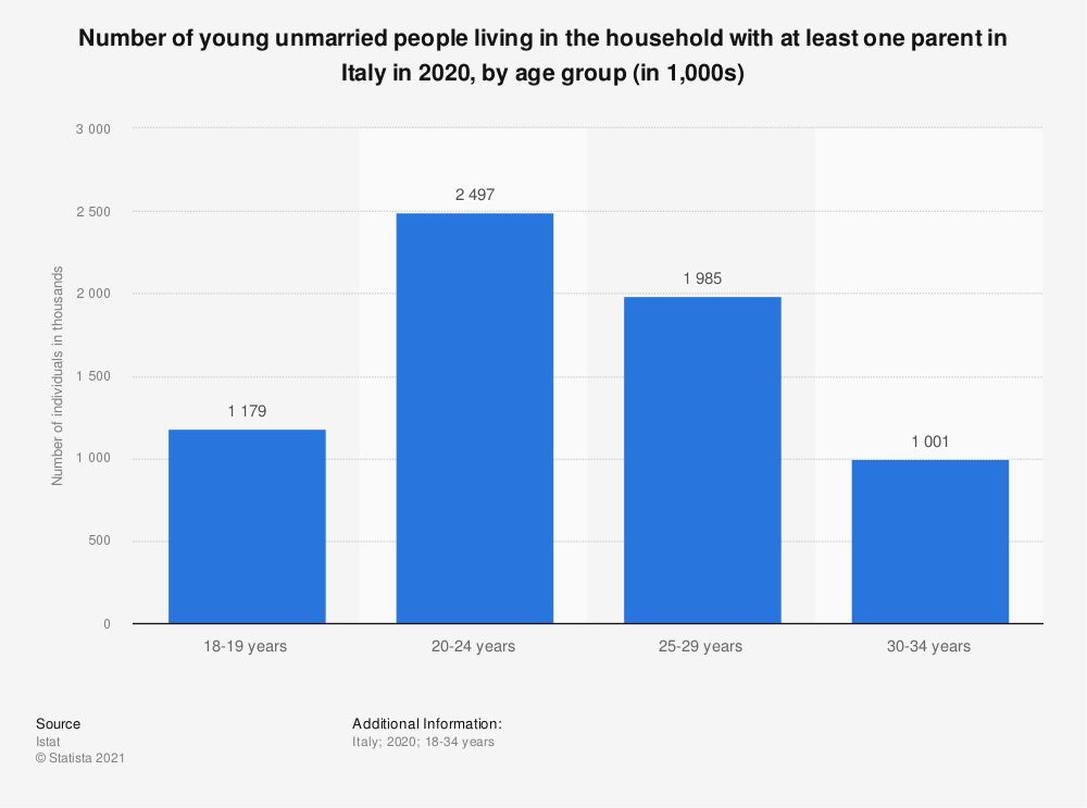 Statistic: Number of young unmarried people living in the household with at least one parent in Italy in 2019, by age group (in 1,000s) | Statista