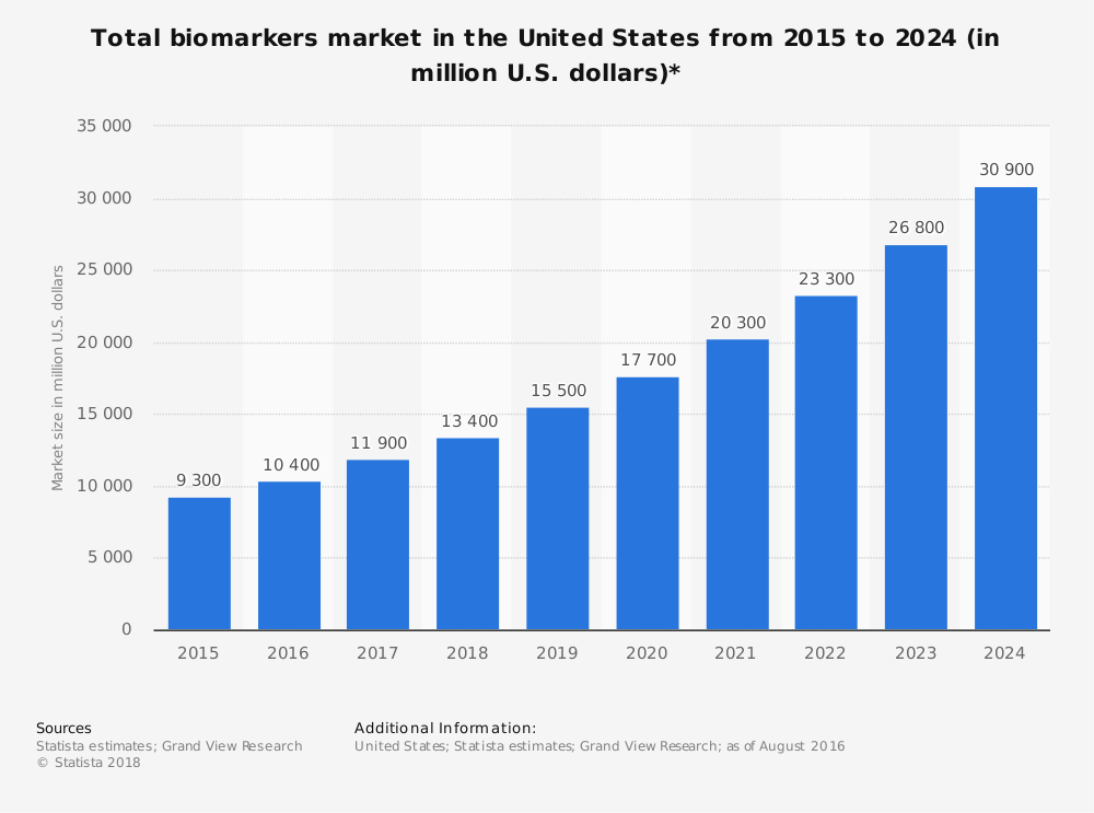 Statistic: Total biomarkers market in the United States from 2015 to 2024 (in million U.S. dollars)* | Statista