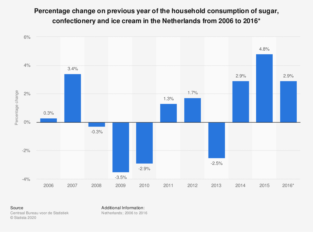Statistic: Percentage change on previous year of the household consumption of sugar, confectionery and ice cream in the Netherlands from 2006 to 2016* | Statista
