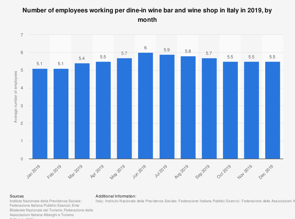 Statistic: Number of employees working per dine-in wine bar and wine shop in Italy in 2019, by month | Statista