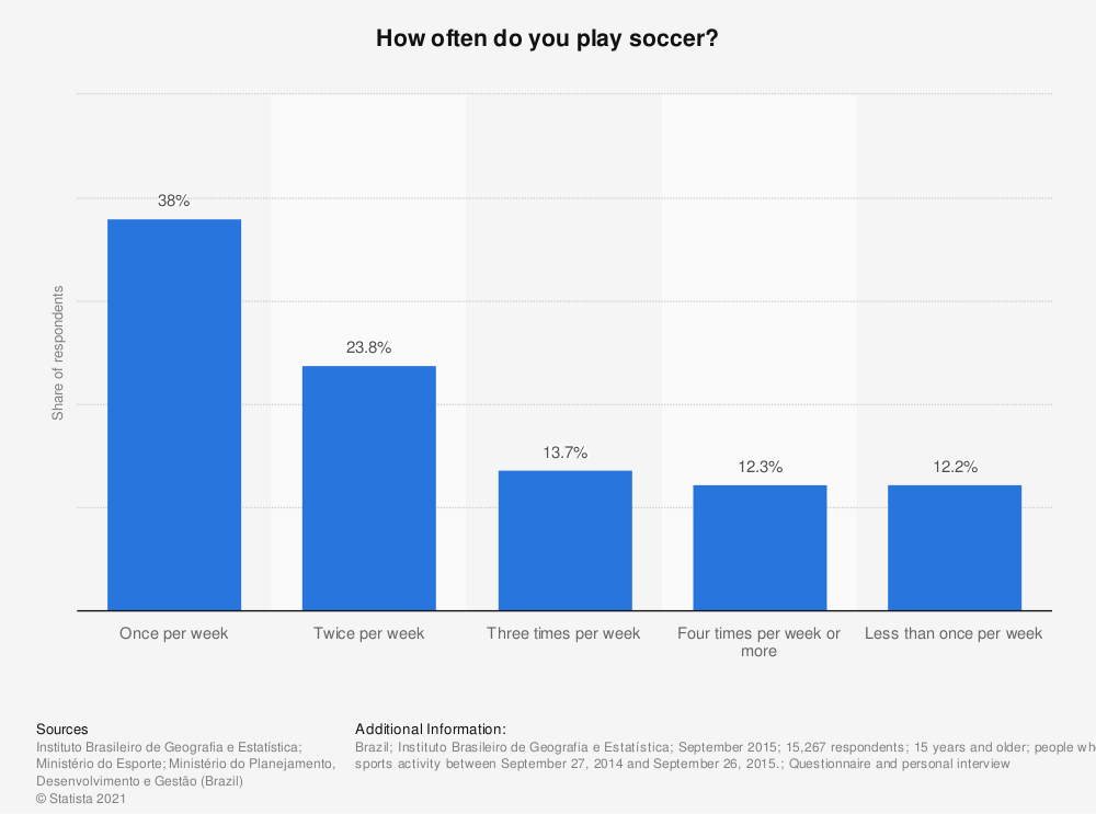 Statistic: How often do you play soccer?  | Statista