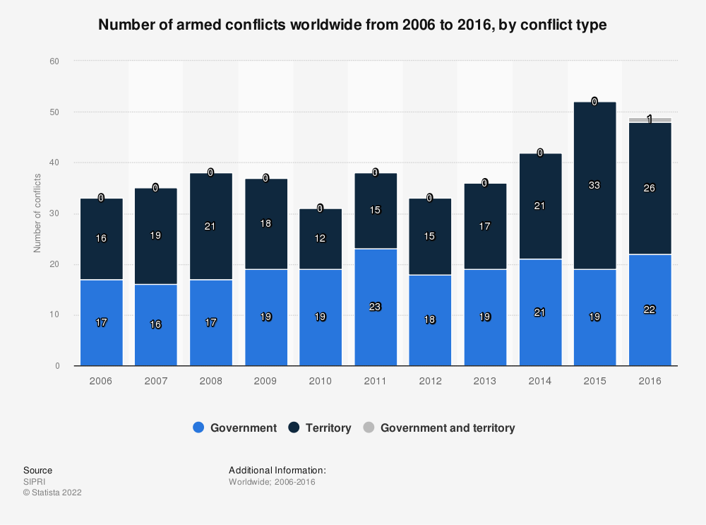 Statistic: Number of armed conflicts worldwide from 2006 to 2016, by conflict type | Statista