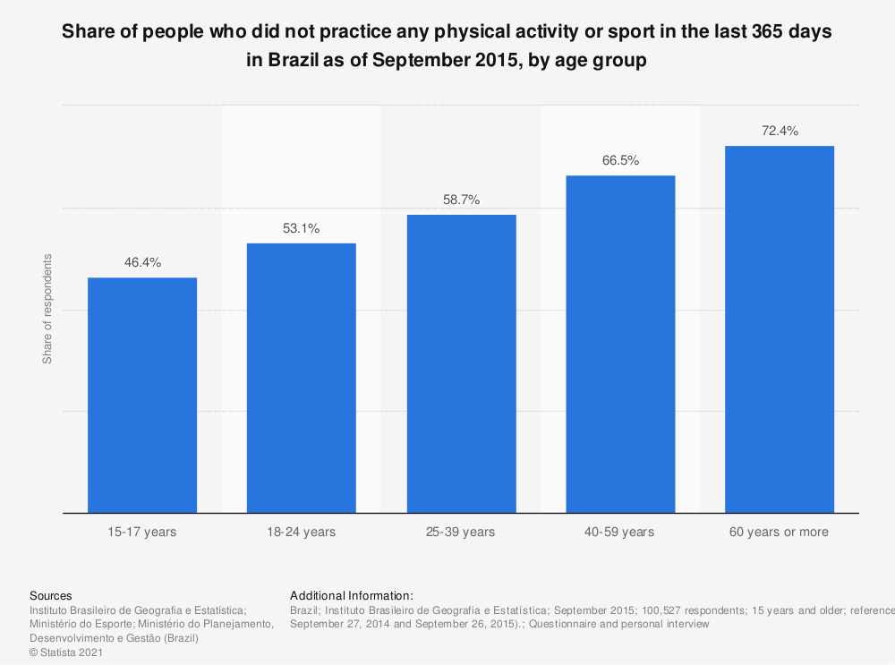 Statistic: Share of people who did not practice any physical activity or sport in the last 365 days in Brazil as of September 2015, by age group | Statista